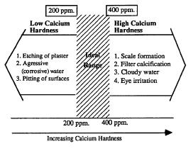 Testing For Calcium Hardness Levels Indoor Swimming Pool